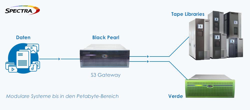 Spectra Logic - Modulare Systeme bis in den Petabyte-Bereich